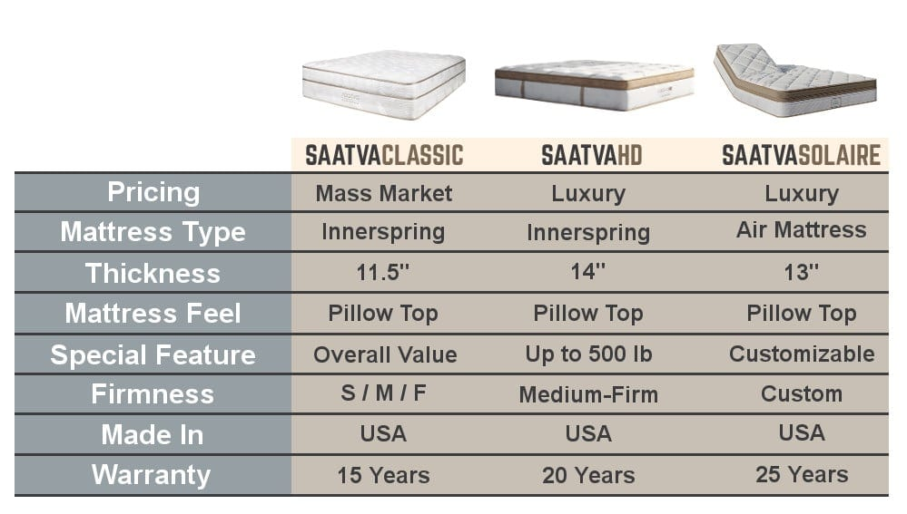 saatva mattress review classic hd solaire comparison chart