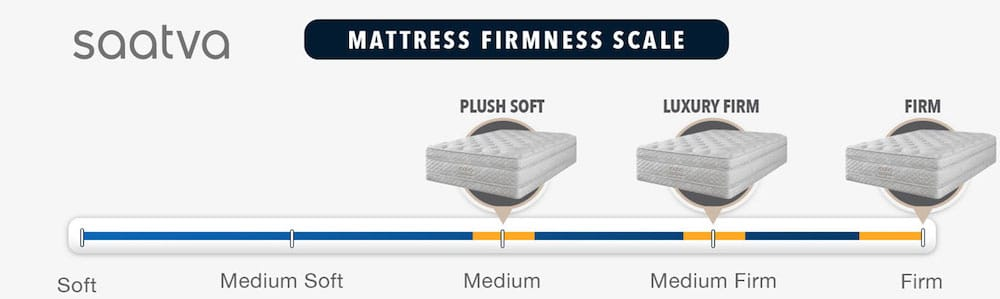 saatva mattress review firmness rating for this bed