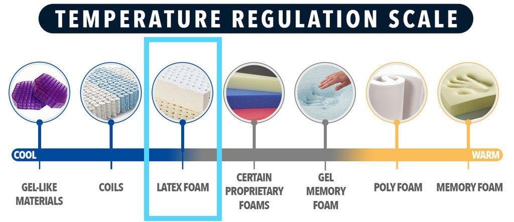 spindle mattress review temperature regulation