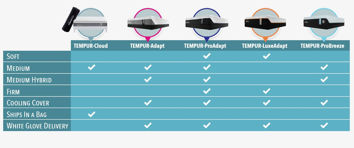 tempurpedic mattress reviews comparison chart