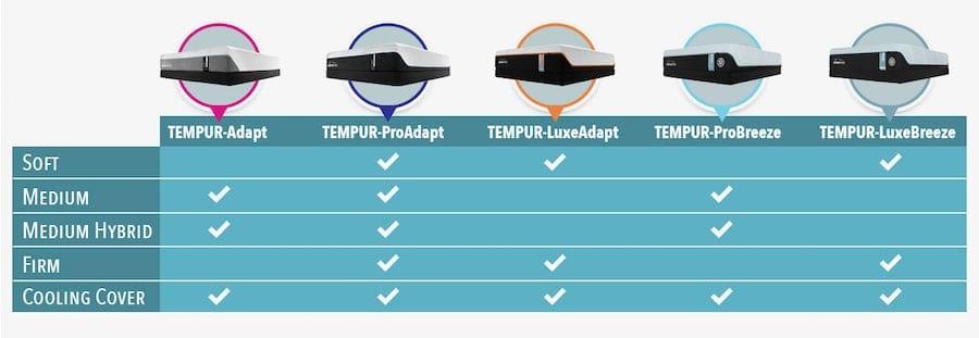 tempurpedic mattress reviews memory foam mattress lineup