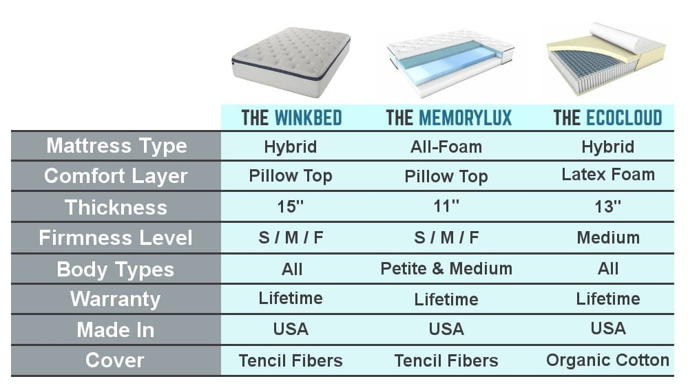 winkbed reviews mattress online comparison chart